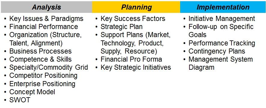 Direction Associates: Focus Details