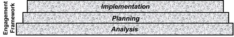 Direction Associates Inc: Practice Areas Foundation